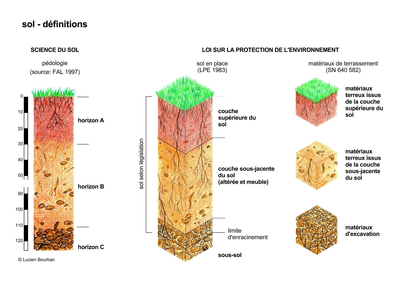 Définition du sol ::